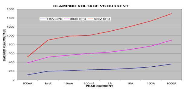 Clamping Voltage vs Current Graph