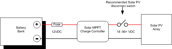 Solar PV System Control & Safety For Boats