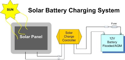 solar charger kits e marine systems rh emarineinc com Solar Power System Wiring Diagram Solar Panel Components Diagram