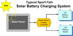 Soft Bimini Solar Charging Kits