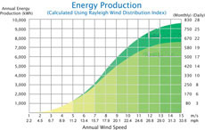 Wind Generators Energy Production Chart