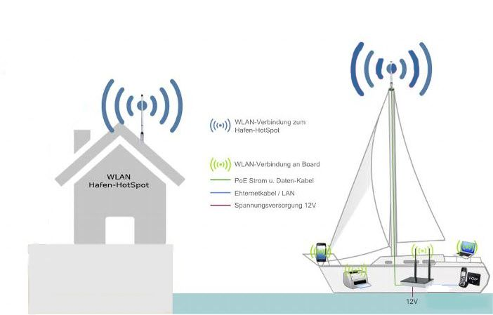 Web-Catcher Wi-Fi WLAN Hotspot Diagram